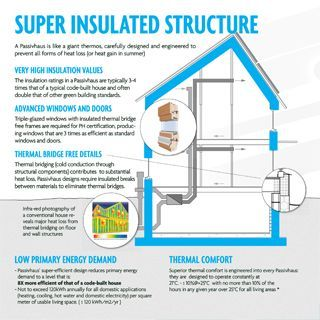 Super Insulated Structure