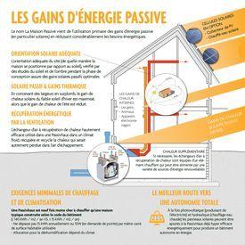 Les gains d'énergie passive